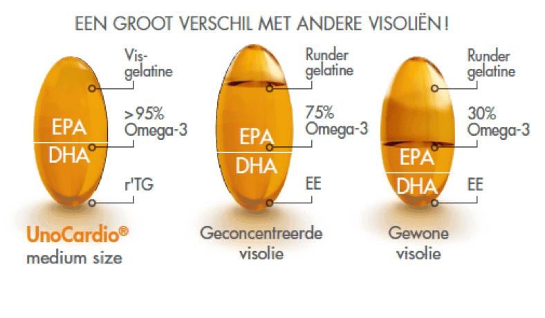 UnoCardio 1000 visolie omega-3