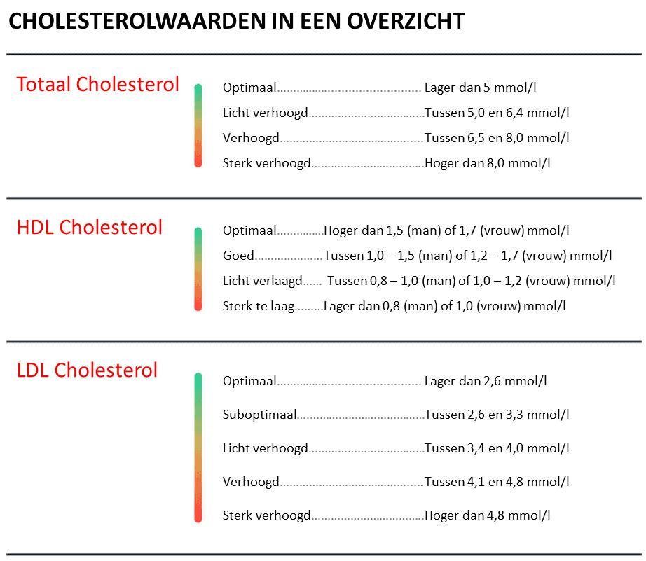 cholerice cholesterol verlagen zonder medicijnen