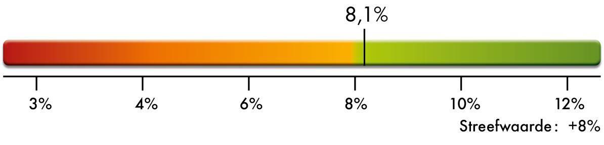 Opneembaarheid van omega-3 visolie UnoCardio 1000 Care by Nature
