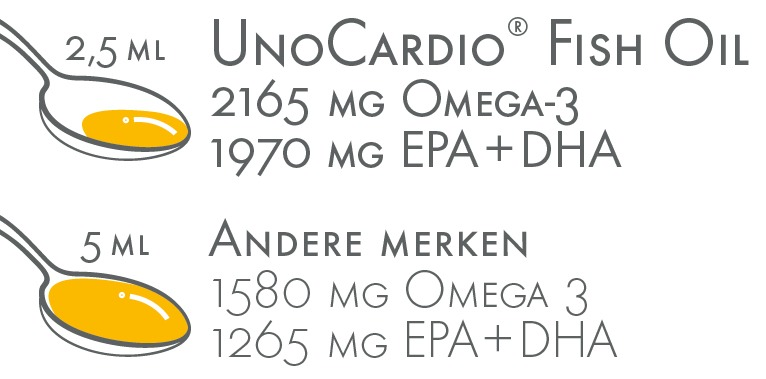 dosering UnoCardio Fish Oil